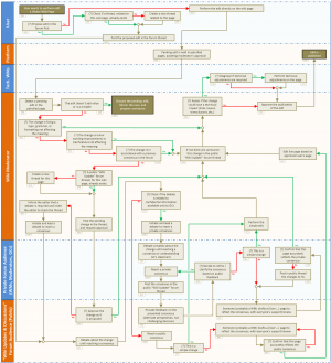 Global Wiki Change Control - process flow.png