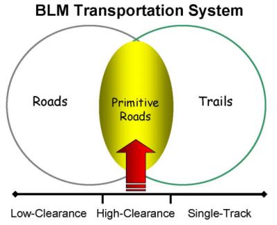 Bureau Of Land Management Blm Wazeopedia