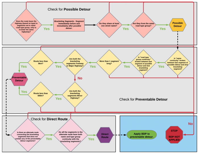 Flowchart of Big Detour Prevention Criteria