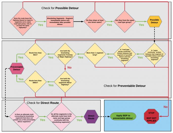Flowchart of Big Detour Prevention Criteria
