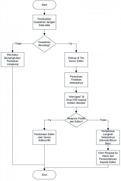File:ID problem flow.png