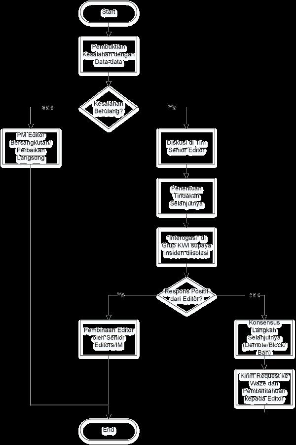 Waze Problem Solving Flowchart