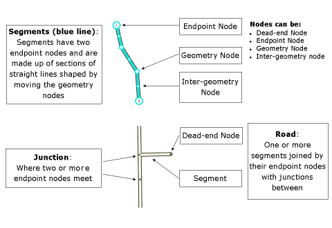 Segments Nodes Junctions.png