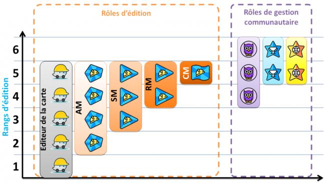Rangs vs Roles.png