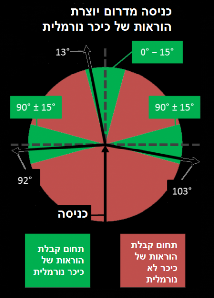 File:Roundabout 3 normal he.png