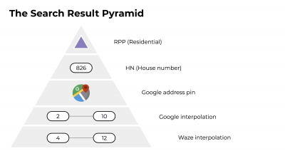 Search Result Pyramid.png