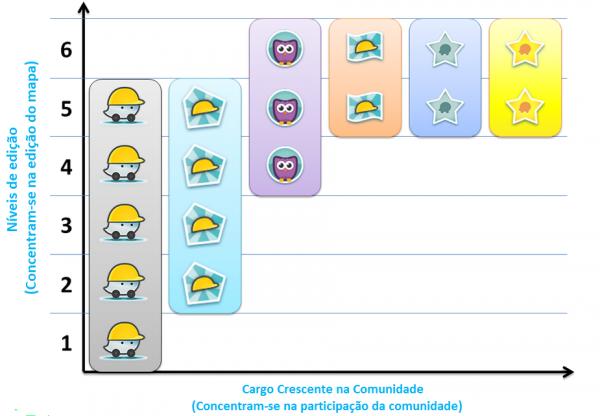 Cargos e Niveis.png