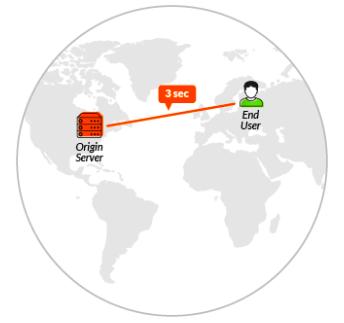 Hosting server location vs visitor location