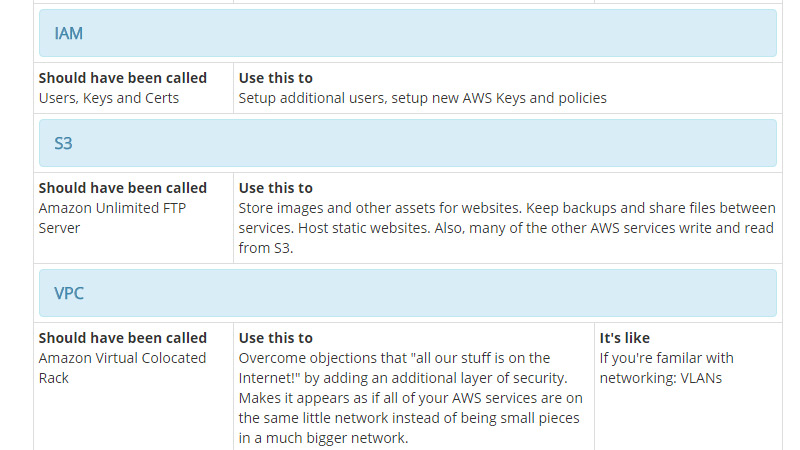 AWS services chart
