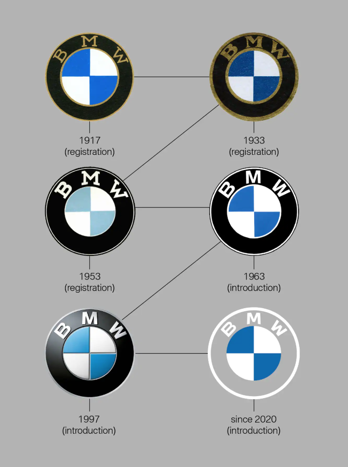 BMW new logo evolution