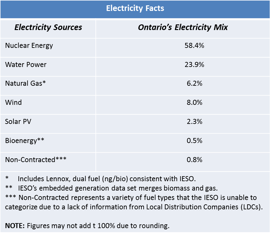 Electricity Facts. Electricity Source. Ontario's Electricity Mix