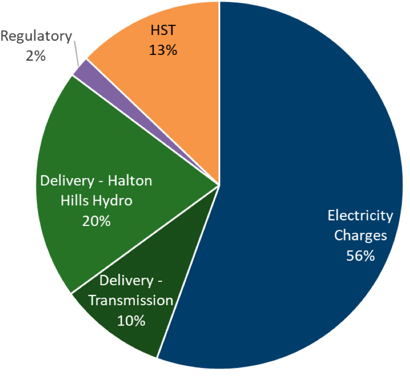 Regulatory 2% HST 13% Electricity Charges 56% Delivery Transmission 10% Delivery - Haltin Hills Hydro 20%