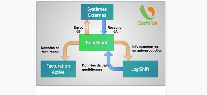 Interfaces avec des systèmes externes