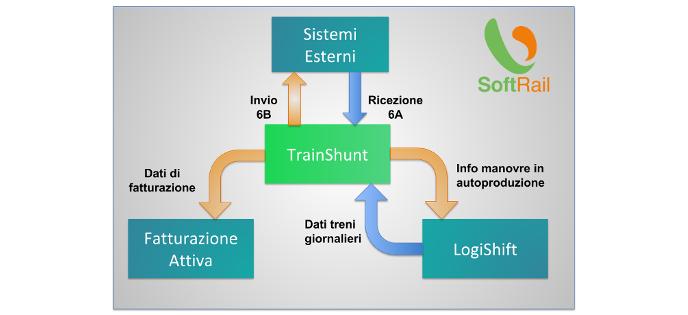 Interfacce con sistemi esterni