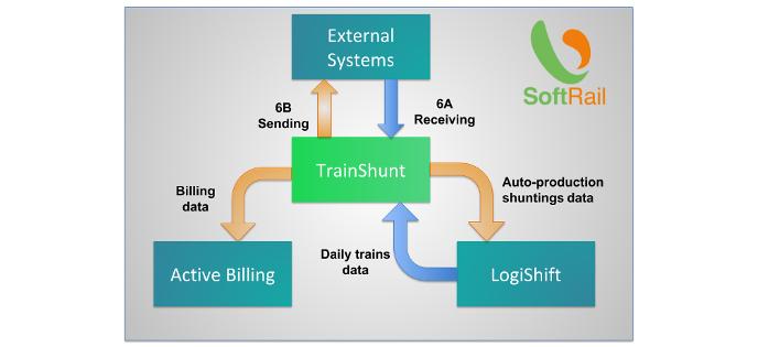 External System Interfaces