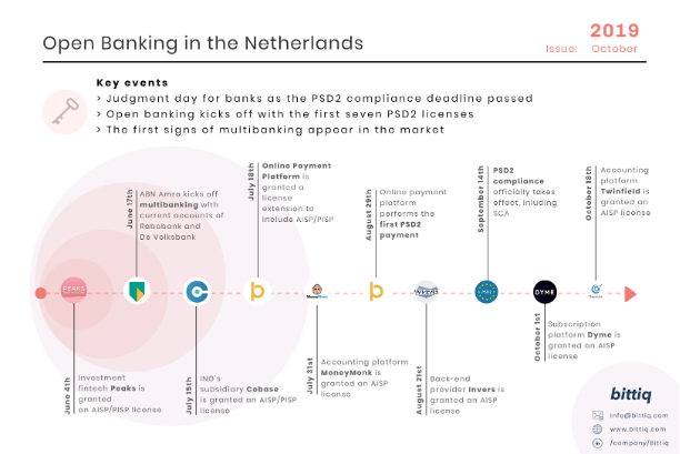 The key events in open banking in the Netherlands
