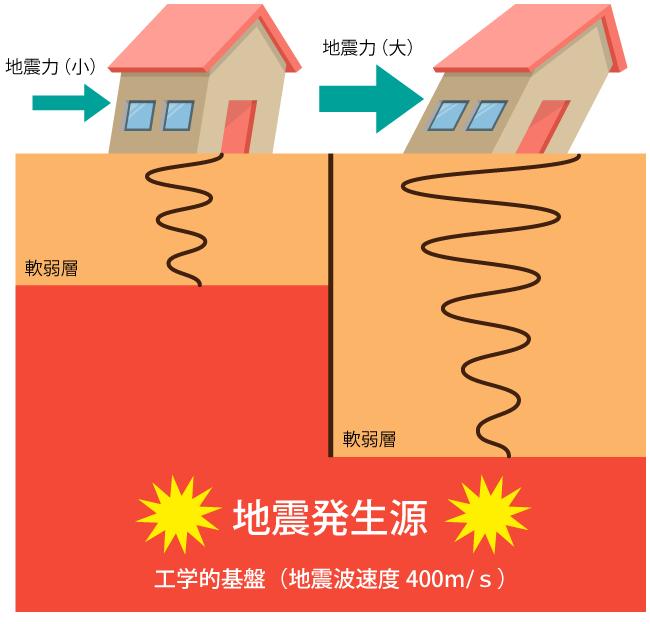 地盤のゆれやすさ調査 | 表面波探査法による住宅地盤調査のビイック ...