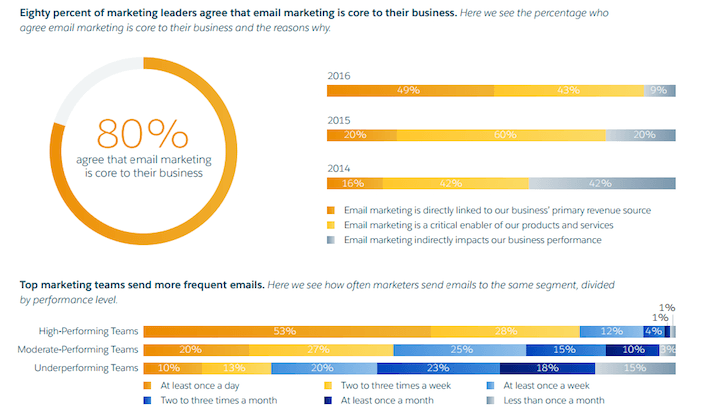 This picture shows that 80% of all marketers believe email marketing is  crucial to success 9df01dd69b63