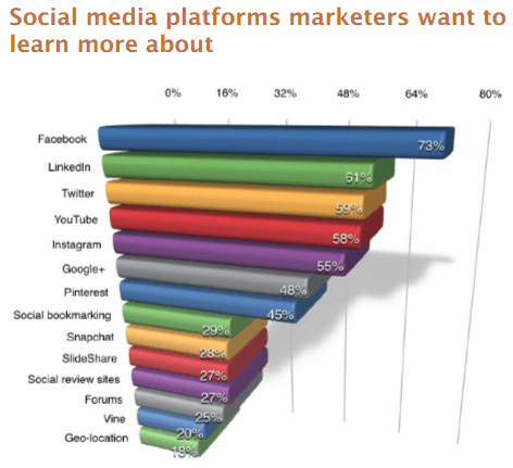 This picture shows marketers that LinkedIn is a highly sought after social media platform for lead generation.