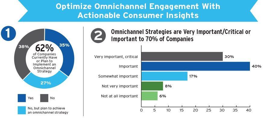 Omni-channel Strategies