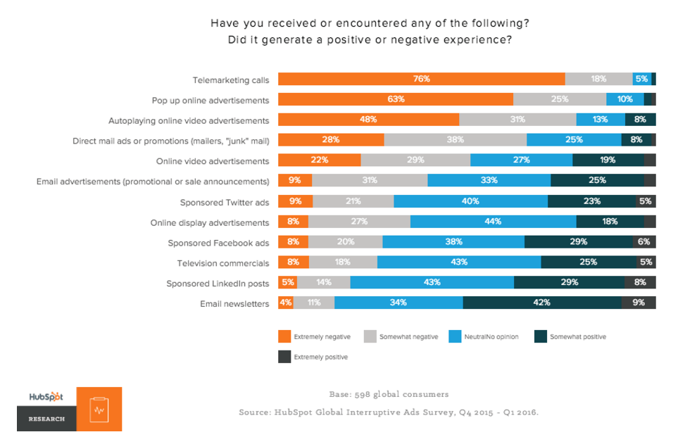 This chart shows marketers how Instagram video ads and social media affect consumers, both positively and negatively.