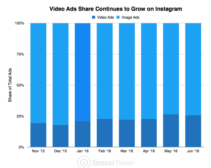 This chart shows marketers that video ad shares has increased since Q3 of 2015 and for brands to increase user engagement and sales, to create more video ads.
