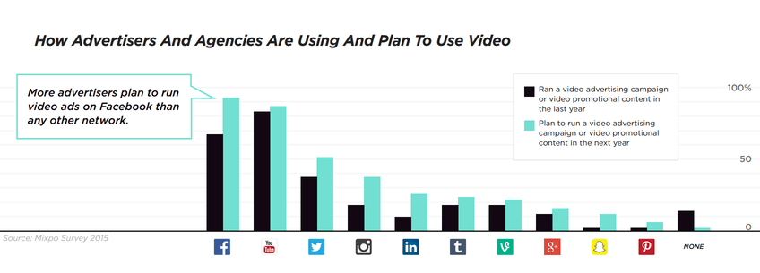 This chart shows marketers that agencies plan to use video on Facebook and YouTube more than any other social media network.