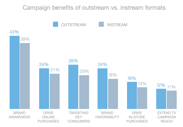 This chart shows marketers that for every business KPI, outstream video outperforms instream video for advertisers and publishers.