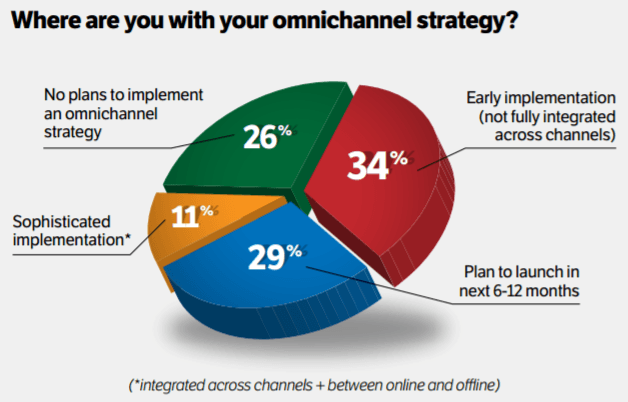 de3761a8a790 This pie chart shows marketers how to plan an effective omni-channel  marketing strategy across