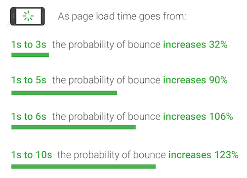 The Landing Page Bounce Rate, Demystified