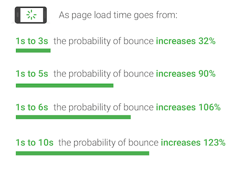 How to Interpret and Improve Your Google PageSpeed Insights
