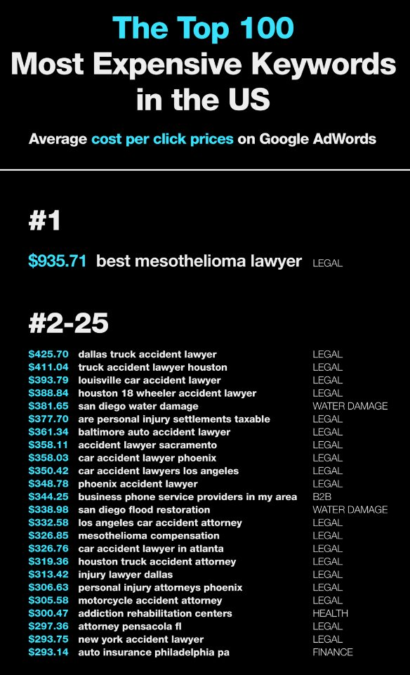 top keywords for search engines