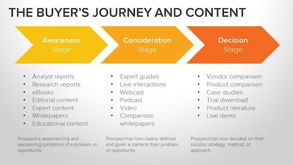 lose a lead buyer's journey