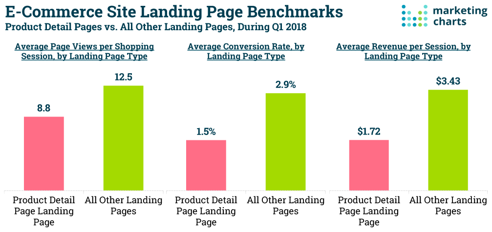ecommerce post-click landing page statistics