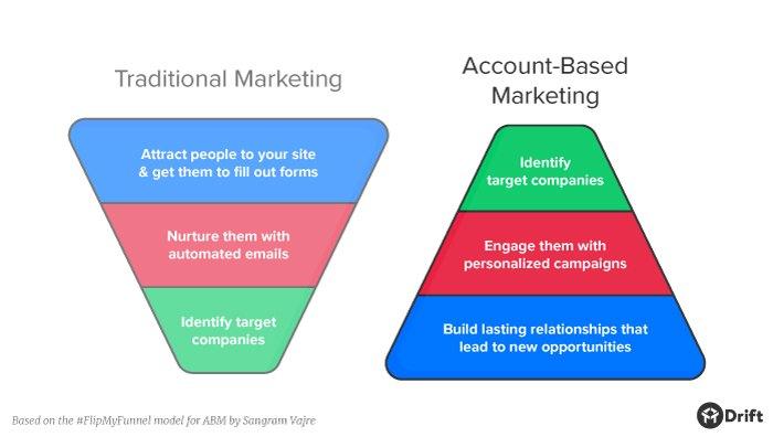 peer to peer marketing ABM