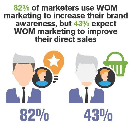 peer to peer marketing brand awareness