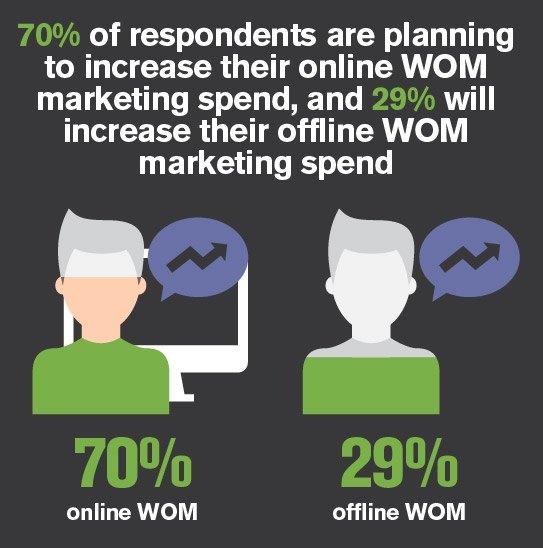 peer to peer marketing spend