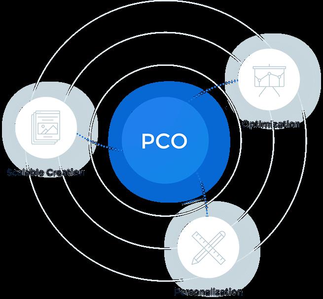 graph-pco