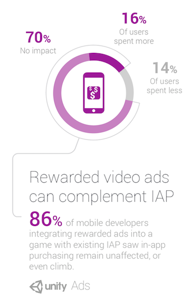 Rewarded Video Ads: A Complete Overview with Benefits & Ad Specs