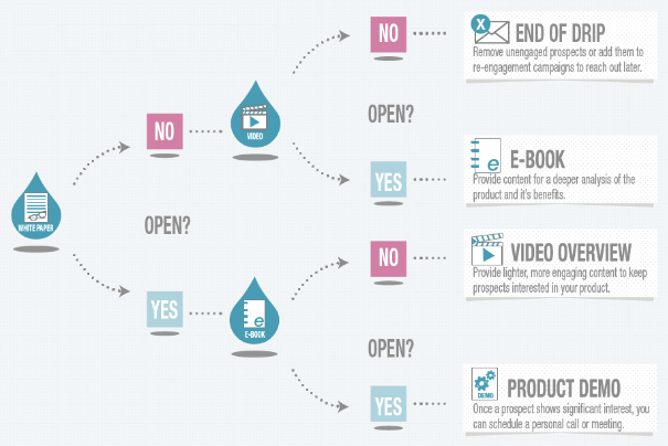 Email Drip Campaigns 101: Main Benefits & 5 Best Practices