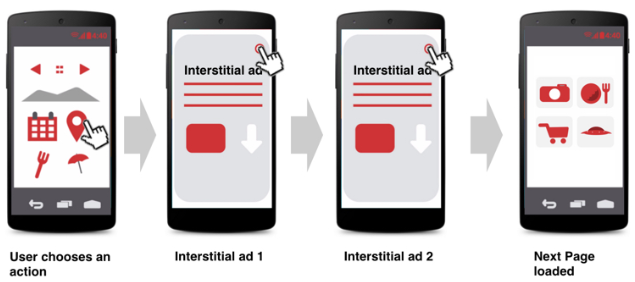 interstitial ads not allowed recurring