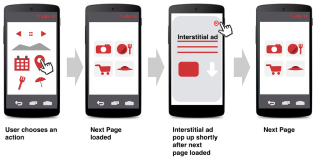 What are Interstitial Ads & How to Use Them Without Being Penalized