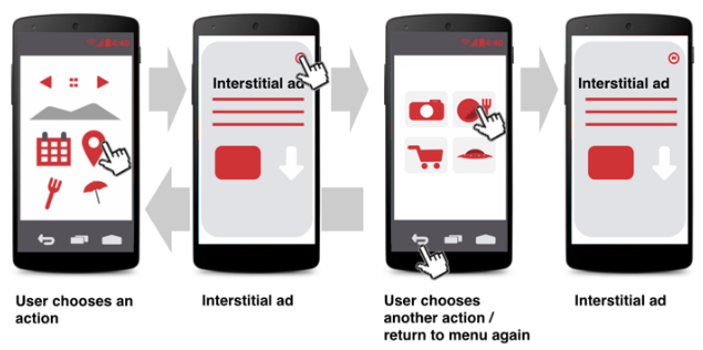 interstitial ads repeating not allowed