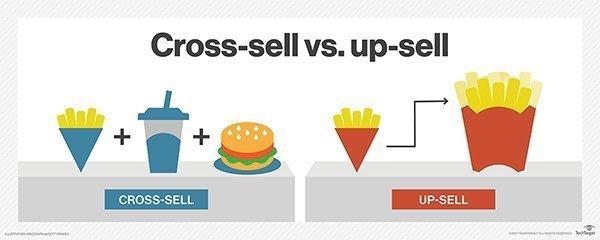 cross-selling vs upselling