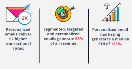 Lead generation - Personalized email marketing