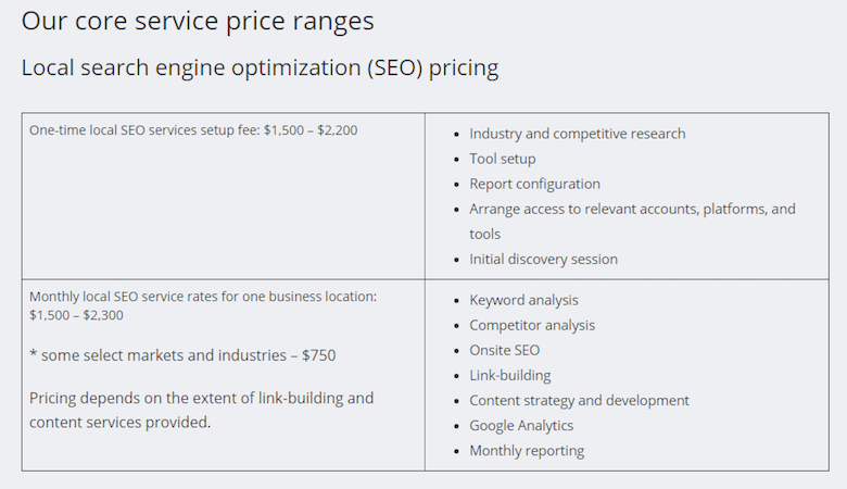 How Agencies Estimate Project Cost & Time to Maximize Revenue