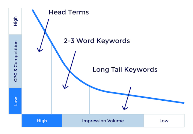 Long-Tail Keywords: How to Find & Use Them for Better CPC & Results