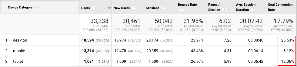 The 7 Best Google Analytics Reports to Increase Your Landing