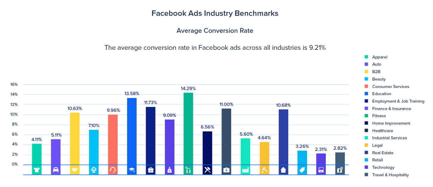 The average return-of-ad-spend of Facebook ads is 9.21%