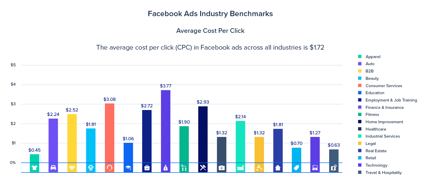 This shows that the average cost-per-click of Facebook ads is $1.72.